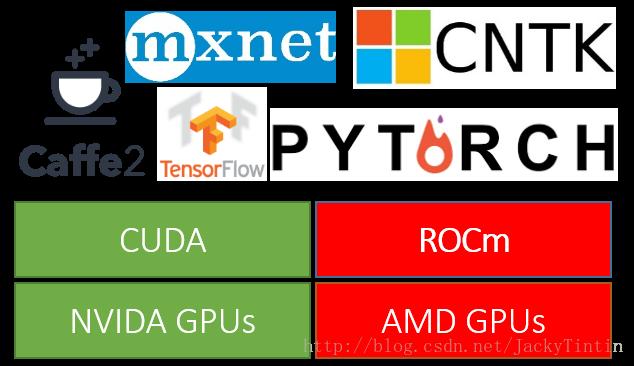 AMD ROCm 平臺簡介- 台部落