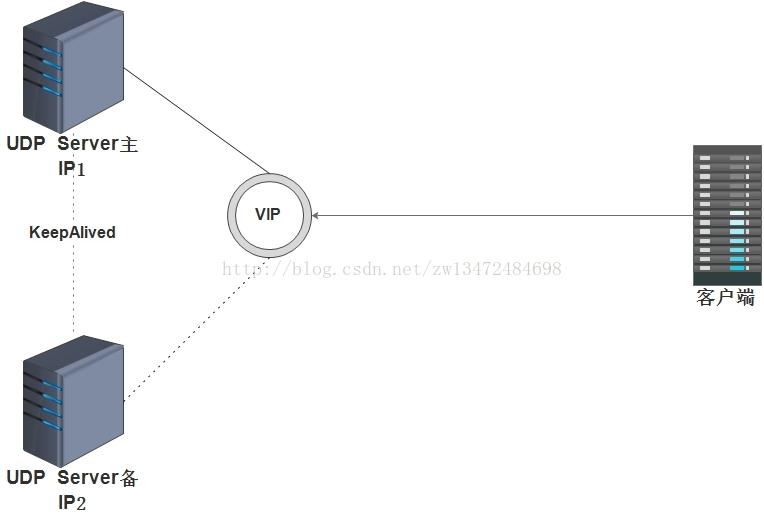 利用iptables修改UDP報文源IP地址的方法- 台部落