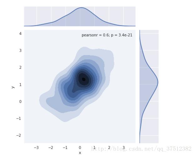 Python數據分析之二seaborn(常用方法) - 台部落