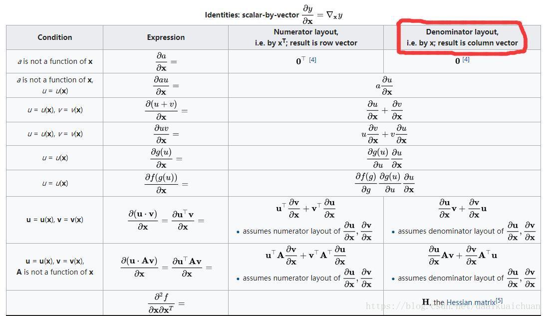 矩阵求导、几种重要的矩阵及常用的矩阵求导公式- 台部落