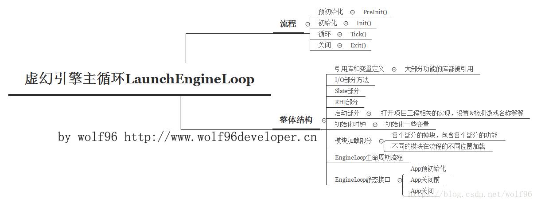虚幻4引擎源码学习笔记(二):主循环LaunchEngineLoop - 台部落