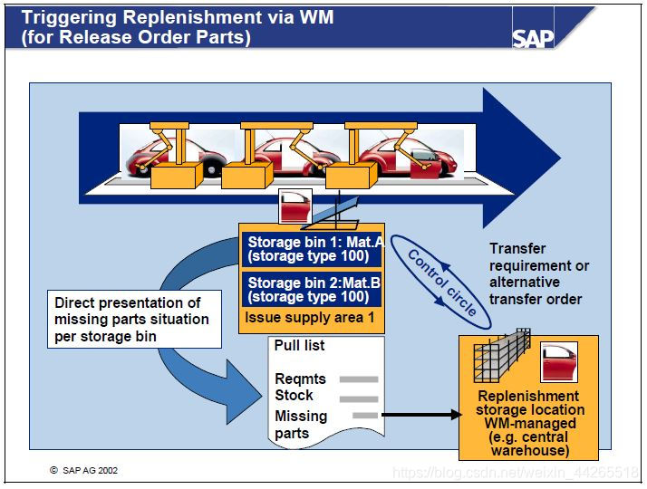 SAP REM pull list with release order parts 通过拉料单触发WM TO - 台部落