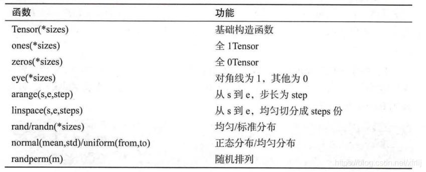 深度學習框架PyTorch入門與實踐之Tensor張量系統- 台部落